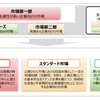 ●あなたの株は大丈夫?東証 新市場区分の移行基準日は今月末、プライム市場に移行できない銘柄は注意を