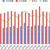 関東上空を飛行する航空機数が低迷中(2020/7)