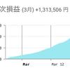【FX初挑戦3,000円チャレンジ】日次最高額更新!