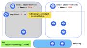 PodDisruptionBudget (PDB) と kubectl drain --timeout オプションを組み合わせる