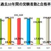 宅建試験は日本人の600人に1人が受けている!