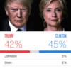 アメリカの選挙の支持率が分かるアプリを紹介!【あと2日】