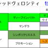 【出資馬レース考察】レッドヴェロシティ2勝目‼いざダービートライアル青葉賞へ‼【東サラ】
