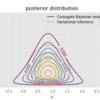 1変数ガウス分布(尤度関数)とNormal-gamma分布(事前分布)から事後分布と事後予測分布を求める