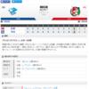 2019-07-10 カープ第84戦(ナゴヤドーム)●1対2 中日(38勝43敗3分)11連敗。もう言葉も出ません。