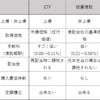 まだ(5)ETFと投資信託、インデックス投資ならどっちがいいの?
