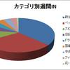 人気ブログランキング上位の内容