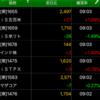 ETF積立投資 2020/07/21
