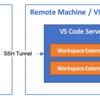 Windows: VSCodeで多段認証SSHからRemote SSHを行う方法