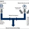 SASE(Secure Access Service Edge)とは何なのか?をまとめます