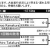 明日は東日本選手権です。