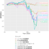 歴史的大暴落の結果。。。インデックス投信の資産公開 (2020/03/29)