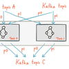 Kafka Streamを使ったストリーム処理の概要と運用時の考慮点