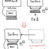 Surface Studioでイラスト描けるか? iMacとiPad Proはどう出る!?