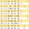 【第883回&884回】toto&minitotoA・B組&GOAL3予想!