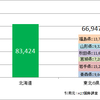 北海道の面積と同等になる都府県の組み合わせを調べてみた。