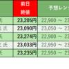 株式投資 週末振り返り:9/7週 モーサテ専門家予想結果(3勝2敗)