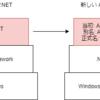 ASP.NET MVC と ASP.NET Core MVC の名前と機能と採用判断の話など