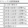 ヤーズフレックス服用スケジュール表