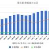 東京5534人 新型コロナ 感染確認 5週間前の感染者数は1308人