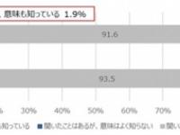SOMPOひまわり生命、「日本のFemtech(フェムテック)市場の可能性に関する調査」結果を発表