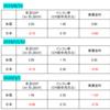 日米実質金利(2020年3月2日)/ 米国が日本を下回る状況に