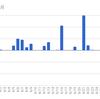 【1ヶ月目】FX自動売買-AVANCER EA-月間収支2017年6月