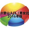 日本の登山人口(男女比率)を政府統計から表にしてみた