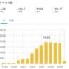 ブログ収益が月1万でたので運営報告します
