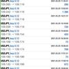 03/25 日利+15,861円(ドル円+9,948 ユーロドル5,913円)  来週もドル買いに動きそう。そりゃ仮想通貨も崩れます。