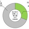4月の発電電力量(47.8kWh)