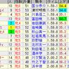 第23回マーメイドステークス(GIII)