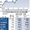 日本企業の格付けが世界トップレベルに 上場企業の75%がAランク アメリカ企業の2倍