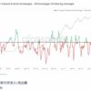 市場の弱気モードは一旦落ち着いたか?ビットコインのデータから読み取る