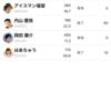 【タイムバンク】「はあちゅう」氏の時間を売却。ダンサー「内山麿我」氏の時間を50秒購入に成功!