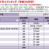 レディー・ガガの配信ダウンロード売上ランキング