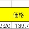▲22.7ロスカット&亀梨くんでお小遣いゲット!