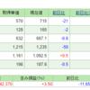 ついに日本株含み損状態へ