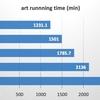NGSデータ解析マシンのスペックによるデータ解析時間の違い