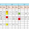 【データ分析】2018/09/08-中山-11R-紫苑S