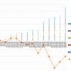【トラリピ5すくみ】トラリピ5すくみハーフ&ハーフ第12週 (3/28) :年利換算21.2%です。円高からの円安でぐるぐる回っています。