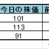 【低位株(ボロ株)投資】花月園観光を俺の保有株式に追加!!