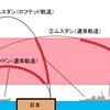 空気を読んだロケットマン。ミサイルはアメリカを刺激しない日本海へ。