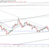 FX:ドル円展望