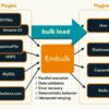 Embulk を使ってCSVからMySQLにデータをロード:Windows 環境