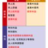 【財務会計】MBA流・初心者が財務諸表を読みこなせるようになるまで〜その5〜