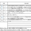 【8/9-8/13週の世界のリスクと経済指標】〜中国のIT規制から考えるその狙い〜