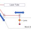 Smart Laser CO2のミラー調整がやっとわかった。。。