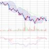 5月29日 チャート分析ビットコイン