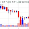 不正流出被害に遭ったコインチェック、NEMは徐々に価格を戻し中